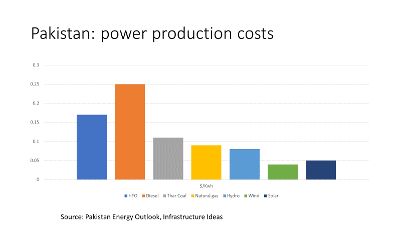 Pakistan power costs