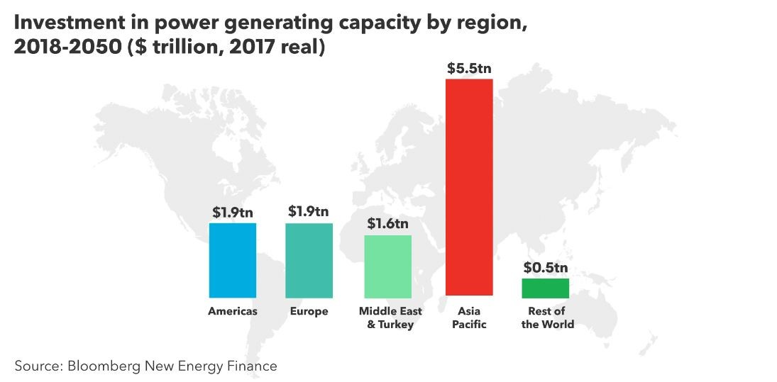 Power investments by region to 2050