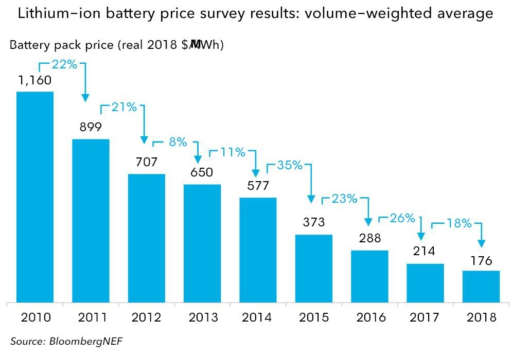 Battery Prices 2010-2018