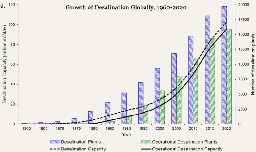 Desalination demand
