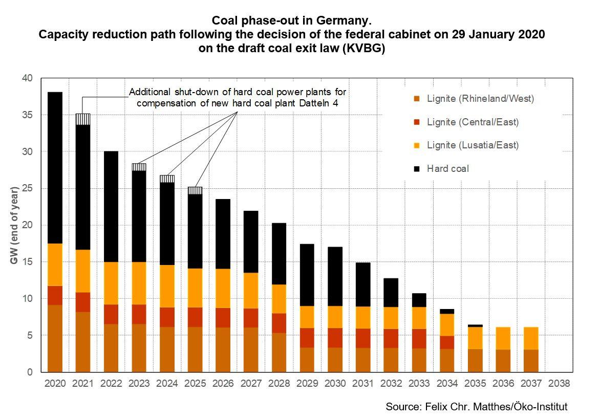 coal-exit-path-capacity-closures-felixmatthes1