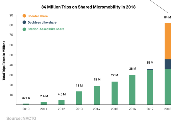 Micromobility Trips