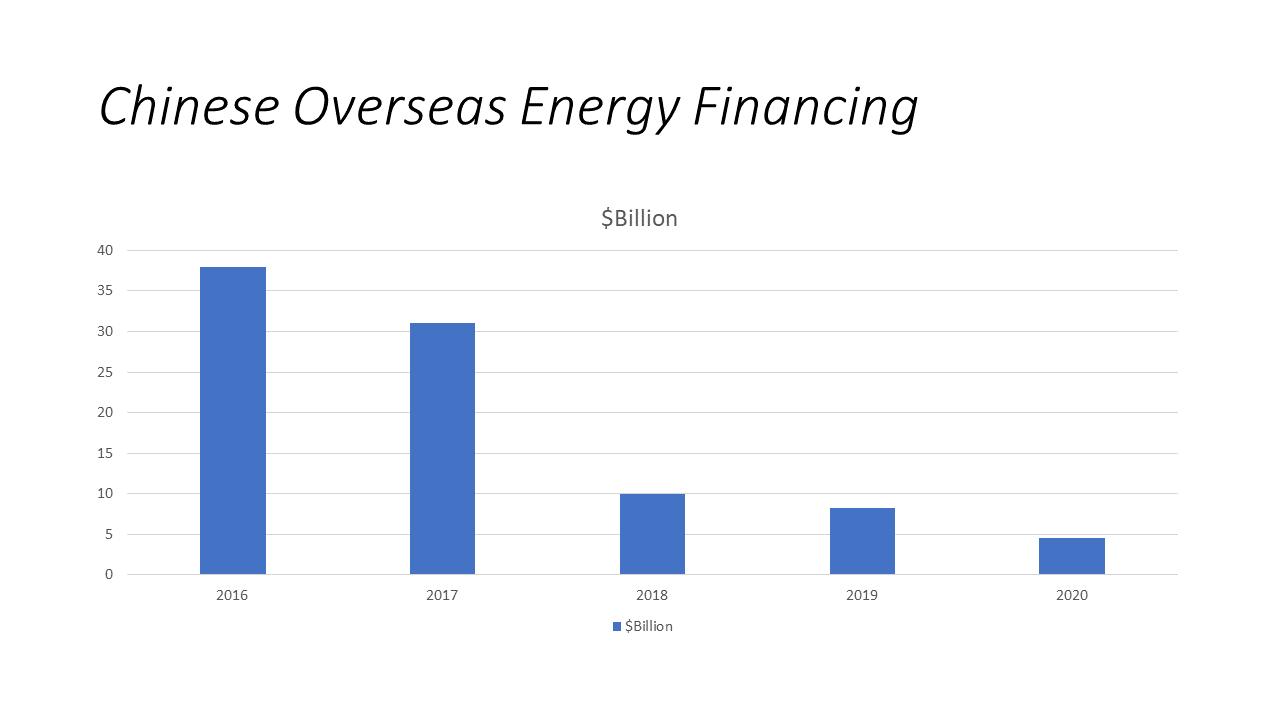 Chinese Overseas Energy Financing
